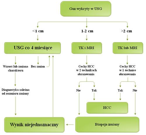 Schemat diagnostyki raka wątroby